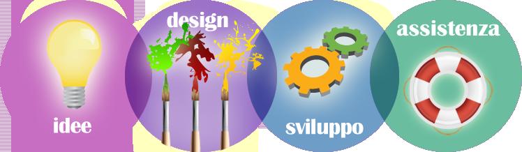 idee. design, sviulppo, assistenza